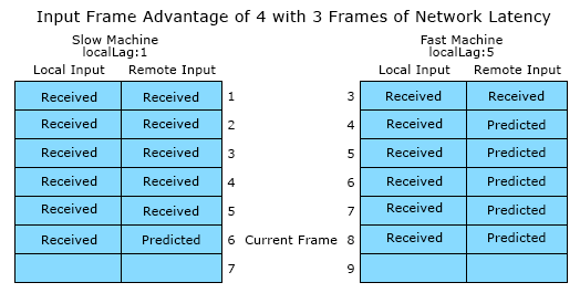 frameadvantage