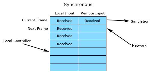 synchronousinput